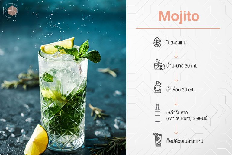 สูตร Cocktail Mojito